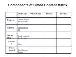 components of blood content matrix
