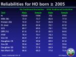 reliabilities for ho born 2005