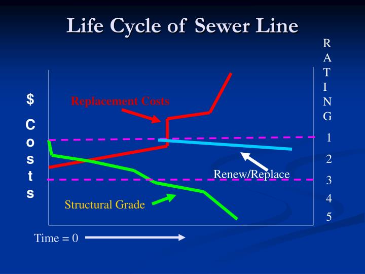 Life Cycle of Sewer Line
