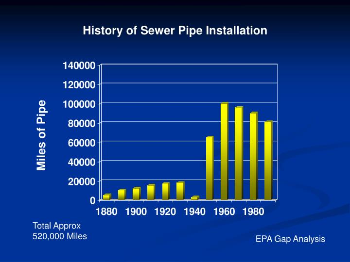 History of Sewer Pipe Installation