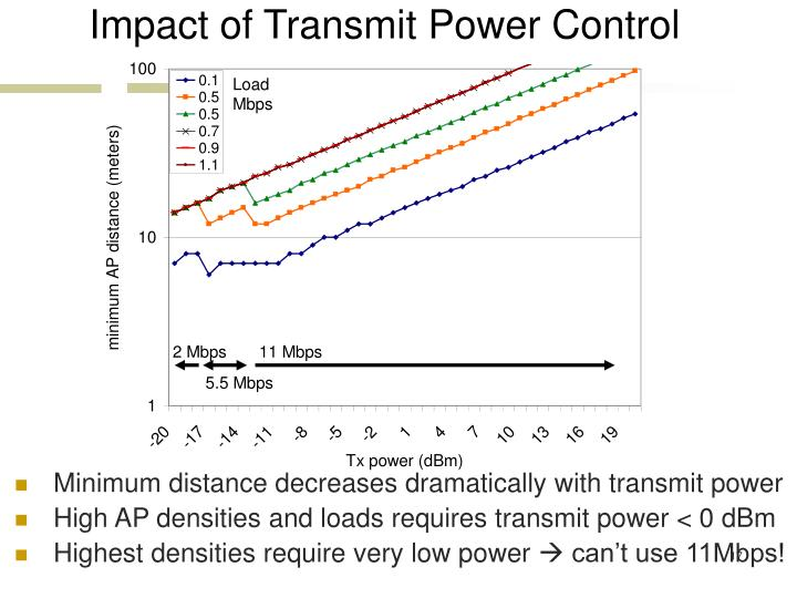 Impact of Transmit Power Control