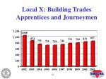 local x building trades apprentices and journeymen