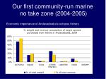 our first community run marine no take zone 2004 2005