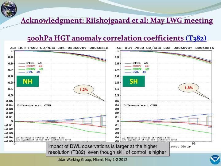 Acknowledgment: Riishojgaard et al: May LWG meeting