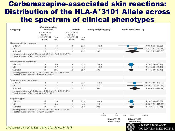 Carbamazepine-associated skin reactions: Distribution of the HLA-A*3101 Allele across the spectrum of clinical phenotypes