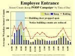 employee entrance sensor counts during podp campaign by time of day