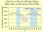 stair use as percent of people taking either stairs or elevator by time of day