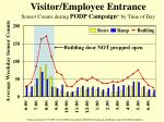 visitor employee entrance sensor counts during podp campaign by time of day