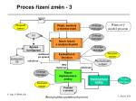 proces zen zm n 3