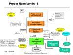proces zen zm n 5
