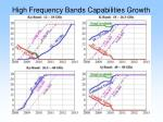 high frequency bands capabilities growth