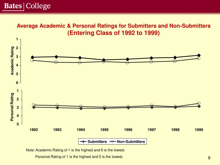 Average Academic & Personal Ratings for Submitters and Non-Submitters