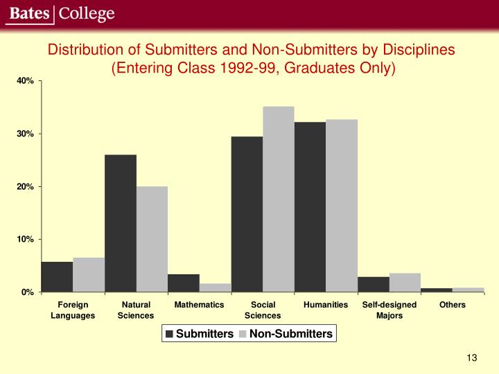 Distribution of Submitters and Non-Submitters by Disciplines