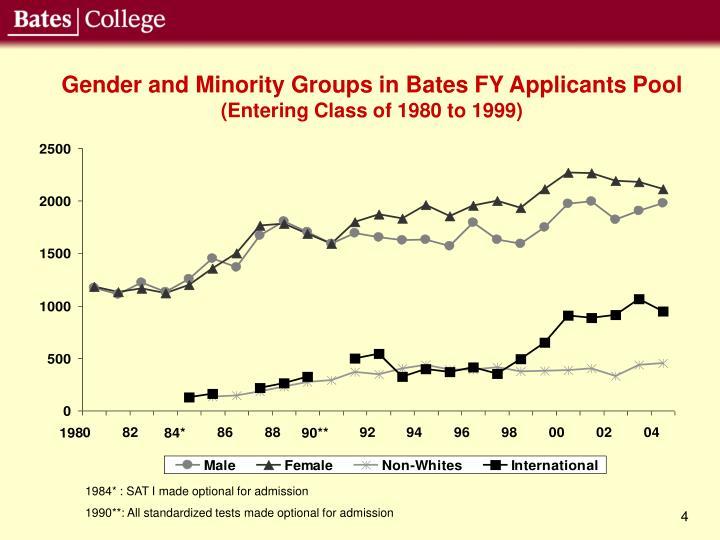 Gender and Minority Groups in Bates FY Applicants Pool