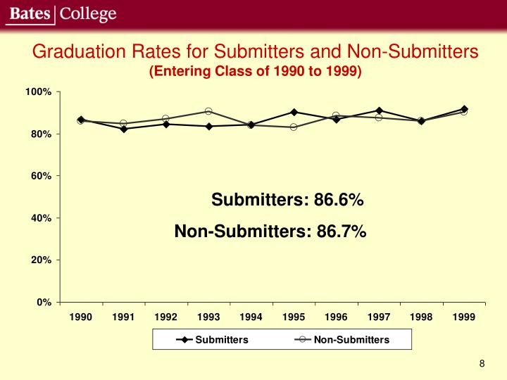 Graduation Rates for Submitters and Non-Submitters