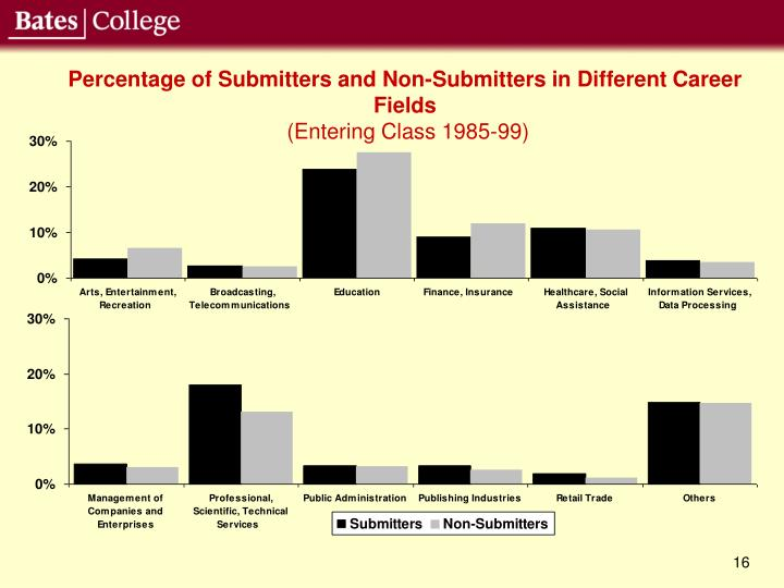 Percentage of Submitters and Non-Submitters in Different Career Fields