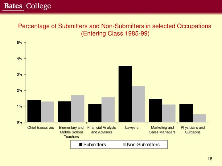 Percentage of Submitters and Non-Submitters in selected Occupations