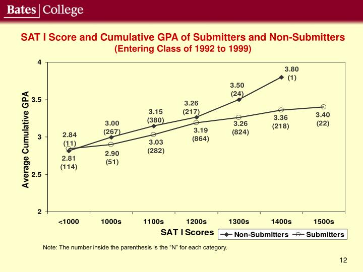 SAT I Score and Cumulative GPA of Submitters and Non-Submitters