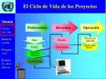 el ciclo de vida de los proyectos