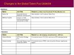changes to the global talent pool 2008 09