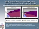 redp penetration of improved lighting devices in commercial sector in croatia