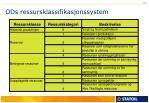 ods ressursklassifikasjonssystem