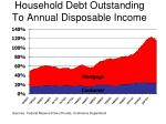 household debt outstanding to annual disposable income
