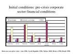 initial conditions pre crisis corporate sector financial conditions