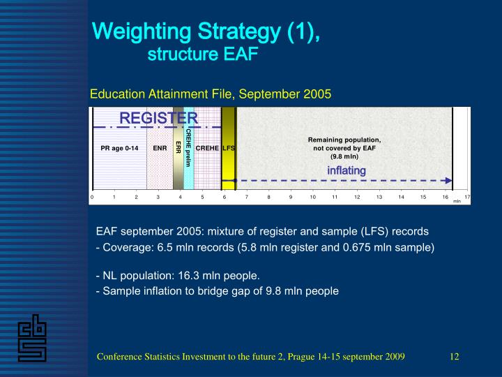 Weighting Strategy (1),