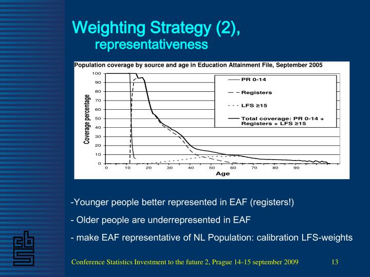 Weighting Strategy (2),