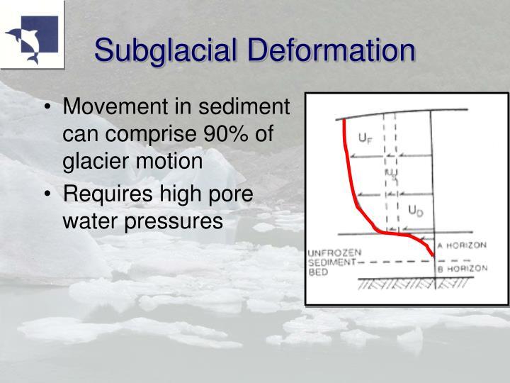 Subglacial Deformation
