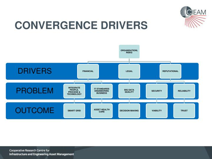CONVERGENCE DRIVERS
