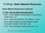 findings basic material resources1