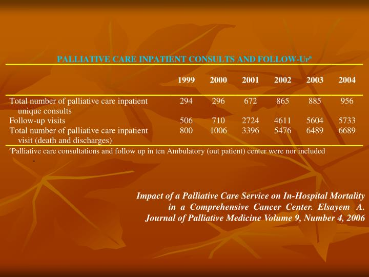 Impact of a Palliative Care Service on In-Hospital