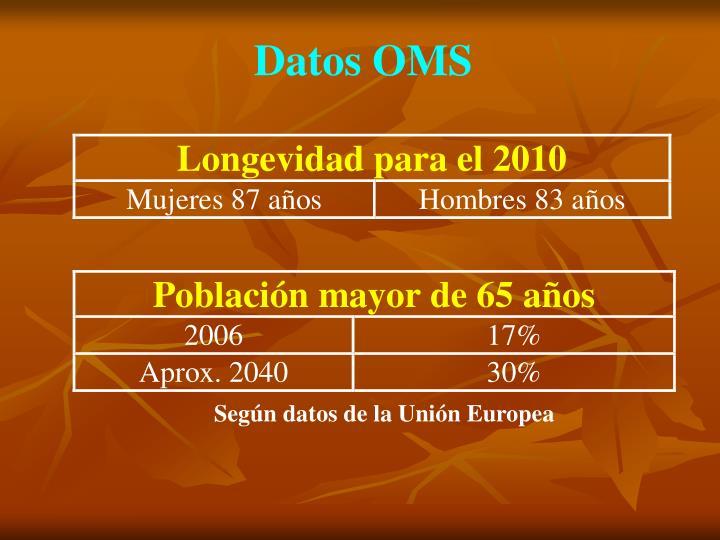 Datos OMS