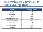 mathematics scale scores of 8th grade students 20031