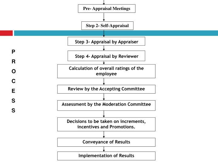 Pre- Appraisal Meetings
