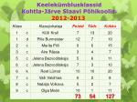 keelek mblusklassid kohtla j rve slaavi p hikoolis 2012 2013