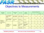objectives to measurements