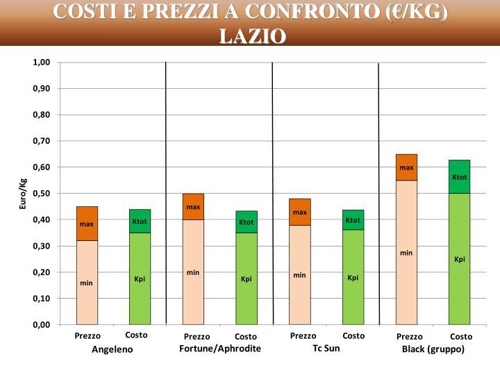 COSTI E PREZZI A CONFRONTO (€/KG)