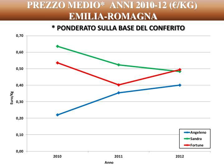 PREZZO MEDIO*  ANNI 2010-12 (€/KG)