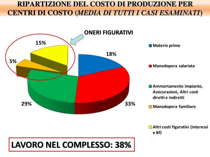 RIPARTIZIONE DEL COSTO DI PRODUZIONE PER CENTRI DI COSTO (