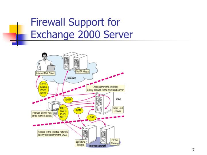 Firewall Support for
