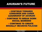 ahurani s future