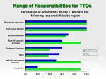 range of responsibilities for ttos