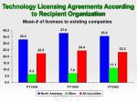 technology licensing agreements according to recipient organization