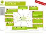 management voir guide d audit