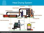 heat drying system