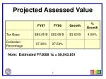 projected assessed value