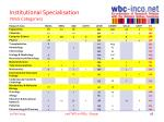 institutional specialisation wos categories